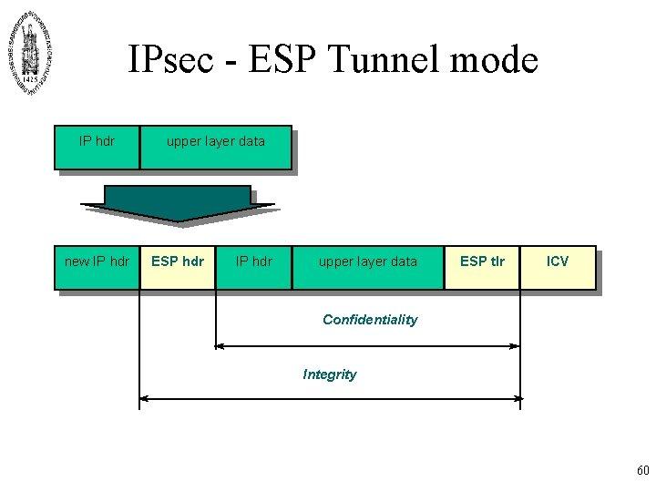 IPsec - ESP Tunnel mode IP hdr new IP hdr upper layer data ESP