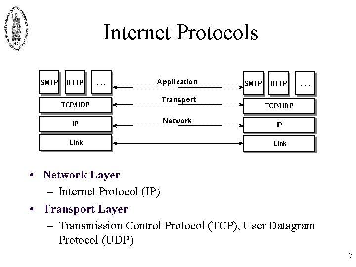 Internet Protocols SMTP HTTP TCP/UDP IP Link . . . Application Transport Network SMTP