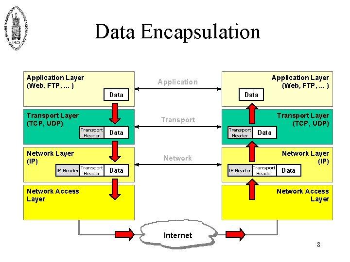 Data Encapsulation Application Layer (Web, FTP, . . . ) Data Transport Layer (TCP,