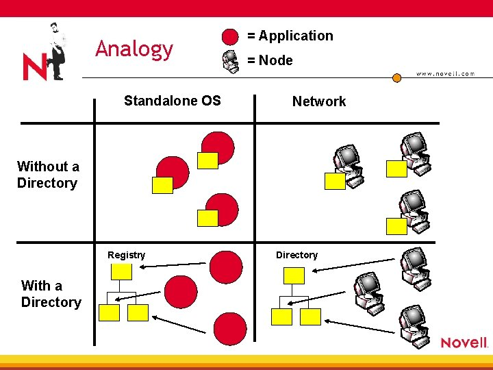 Analogy Standalone OS = Application = Node Network Without a Directory Registry With a