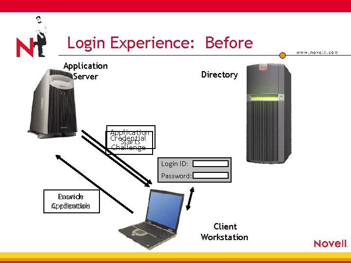 Login Experience: Before Application Server Directory Application Credential Starts Challenge Login ID: Password: Provide