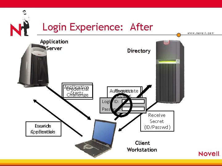 Login Experience: After Application Server Application Credential Starts Challenge Directory Authenticate Request Secret to