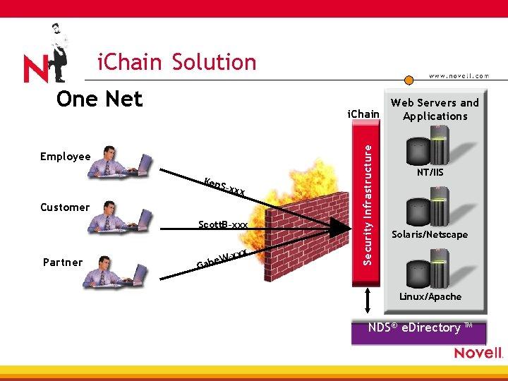 i. Chain Solution One Net Employee Ken. S –xxx Customer Scott. B–xxx Partner G