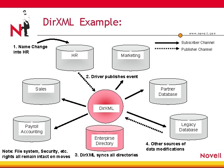 Dir. XML Example: 1. Name Change into HR Subscriber Channel Publisher Channel HR Marketing