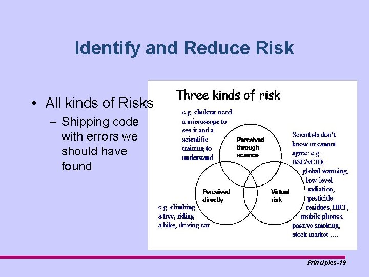 Identify and Reduce Risk • All kinds of Risks – Shipping code with errors
