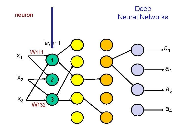 Deep Neural Networks neuron layer 1 x 1 W 111 a 1 1 a