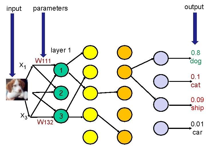 input parameters layer 1 x 1 W 111 1 x 2 2 x 3