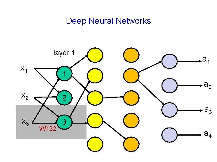Deep Neural Networks layer 1 x 1 a 1 1 a 2 x 2