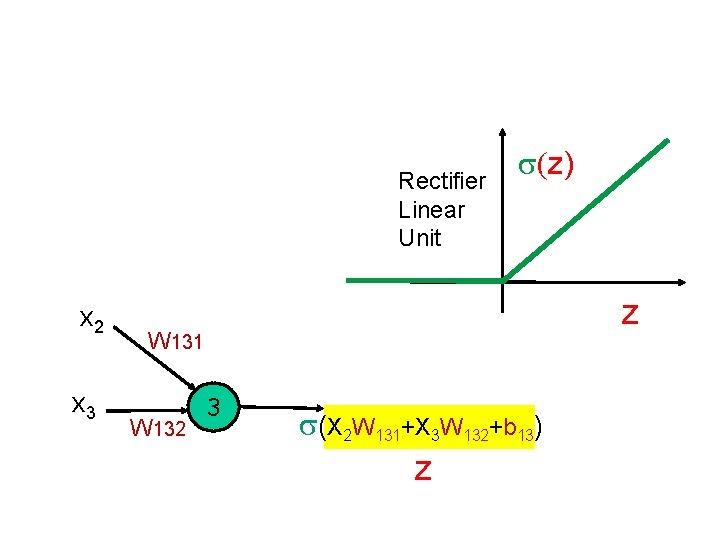 Rectifier Linear Unit x 2 x 3 s(z) z W 131 W 132 3