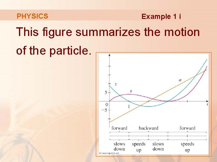 PHYSICS Example 1 i This figure summarizes the motion of the particle.