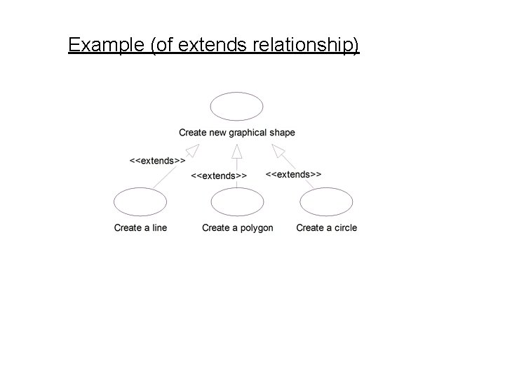 Example (of extends relationship)