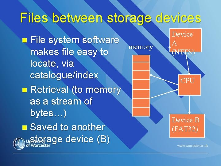 Files between storage devices File system software makes file easy to locate, via catalogue/index