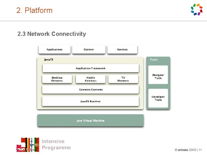 2. Platform 2. 3 Network Connectivity Intensive Programme © artesis 2008 | 11