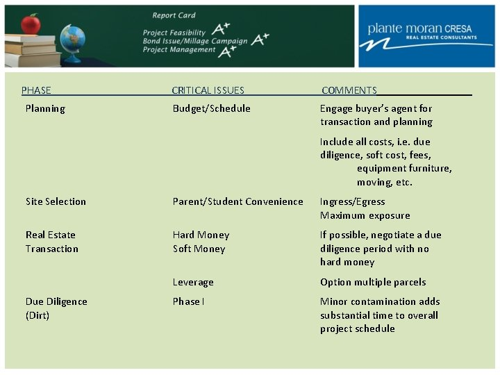PHASE Planning CRITICAL ISSUES COMMENTS Budget/Schedule Engage buyer's agent for transaction and planning Include