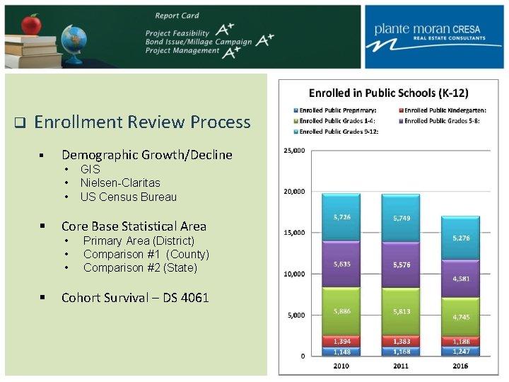 q Enrollment Review Process § Demographic Growth/Decline • GIS • Nielsen-Claritas • US Census