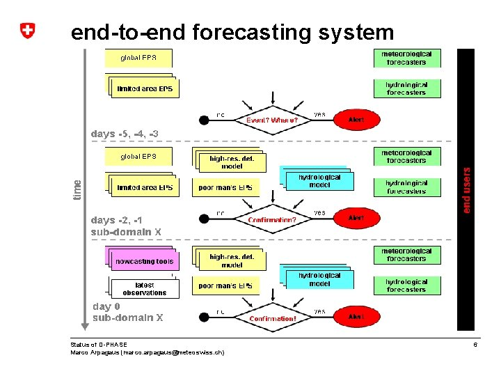 end-to-end forecasting system Status of D-PHASE Marco Arpagaus (marco. arpagaus@meteoswiss. ch) 6