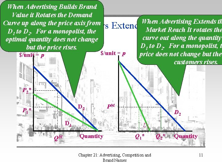 When Advertising Builds Brand Value it Rotates the Demand Curve up along the price