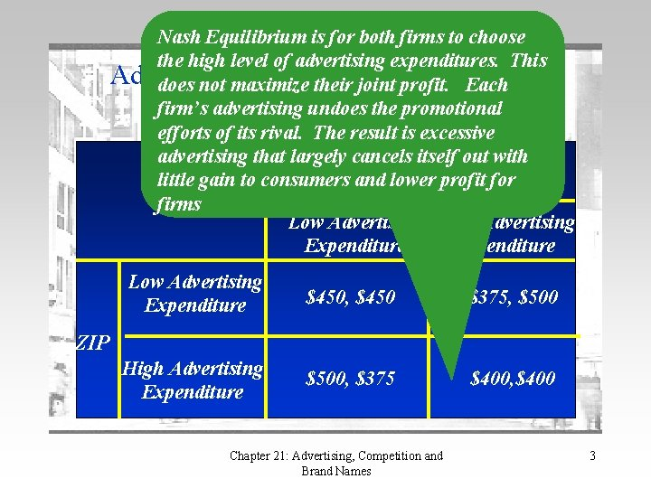 Nash Equilibrium is for both firms to choose the high level of advertising expenditures.