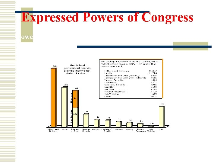 Expressed Powers of Congress Power to tax (con't) Where does our money go?