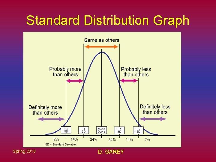 Standard Distribution Graph Spring 2010 D. GAREY