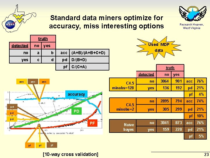 Standard data miners optimize for accuracy, miss interesting options Research Heaven, West Virginia truth