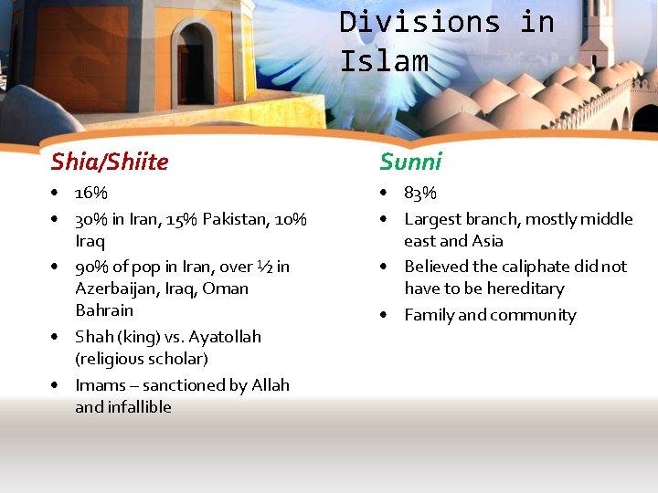 Divisions in Islam Shia/Shiite Sunni • 16% • 30% in Iran, 15% Pakistan, 10%