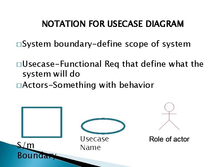 NOTATION FOR USECASE DIAGRAM � System boundary-define scope of system � Usecase-Functional Req that