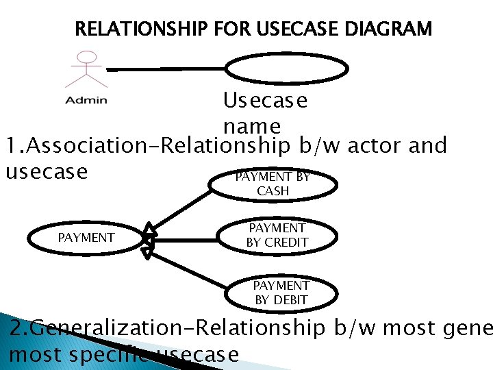RELATIONSHIP FOR USECASE DIAGRAM Usecase name 1. Association-Relationship b/w actor and usecase PAYMENT BY