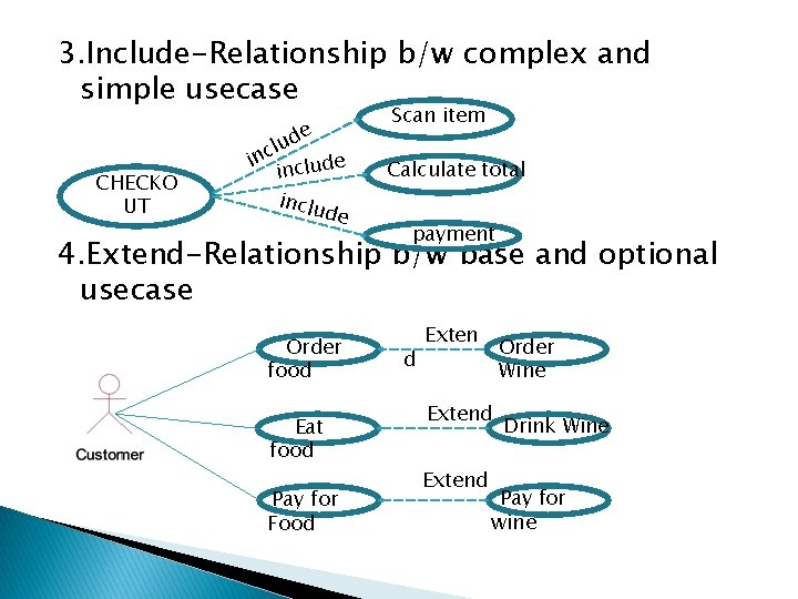 3. Include-Relationship b/w complex and simple usecase CHECKO UT de u l inc clude