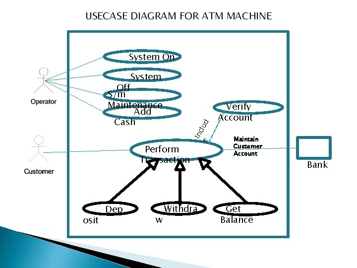 USECASE DIAGRAM FOR ATM MACHINE System On System Perform Transaction osit Dep w Withdra