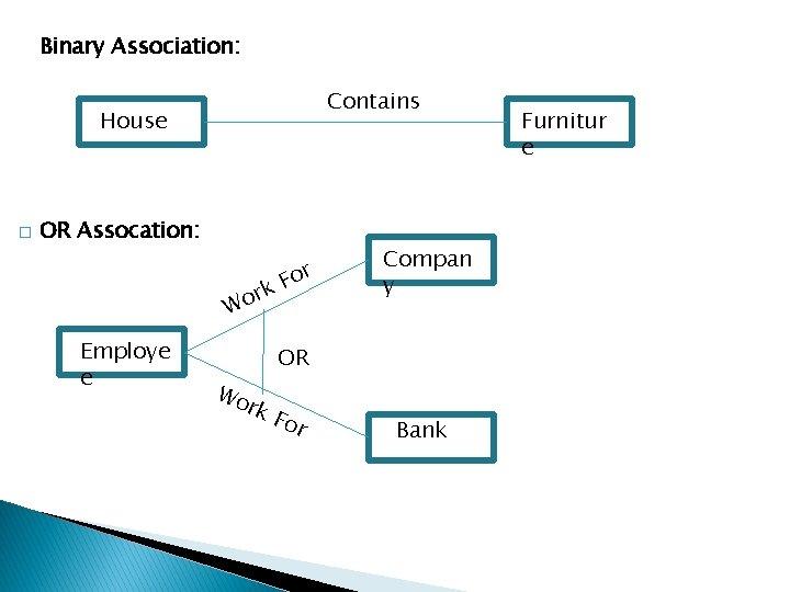 Binary Association: Contains House � OR Assocation: rk o W Employe e For Compan
