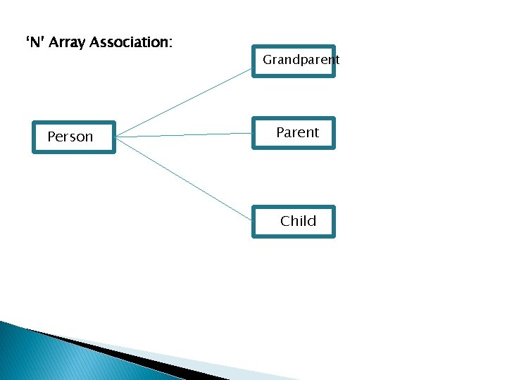 'N' Array Association: Person Grandparent Parent Child