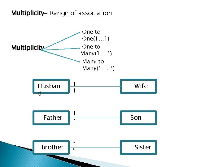 Multiplicity- Range of association One to One(1… 1) One to Many(1…. *) Many to