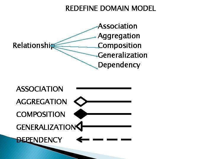REDEFINE DOMAIN MODEL Relationship ASSOCIATION AGGREGATION COMPOSITION GENERALIZATION DEPENDENCY Association Aggregation Composition Generalization Dependency