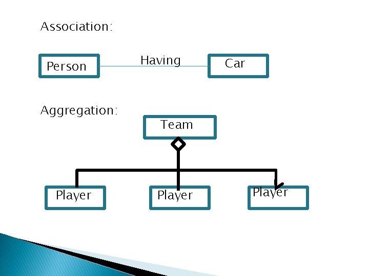 Association: Person Aggregation: Player Having Car Team Player