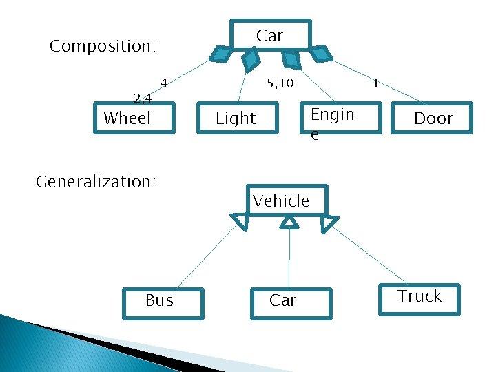 Car Composition: 2, 4 4 Wheel Generalization: Bus 5, 10 1 Engin e Light