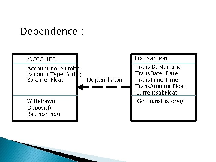 Dependence : Account no: Number Account Type: String Balance: Float Depends On Withdraw() Deposit()