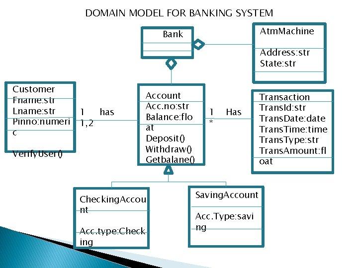 DOMAIN MODEL FOR BANKING SYSTEM Atm. Machine Bank Address: str State: str Customer Fname: