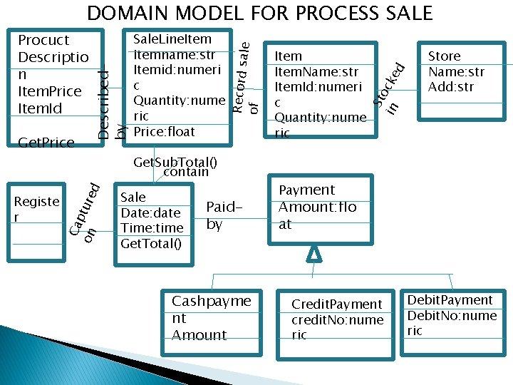 Registe r Ca p on ture d Get. Price Get. Sub. Total() contain Sale