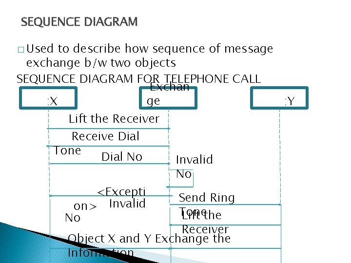 SEQUENCE DIAGRAM � Used to describe how sequence of message exchange b/w two objects