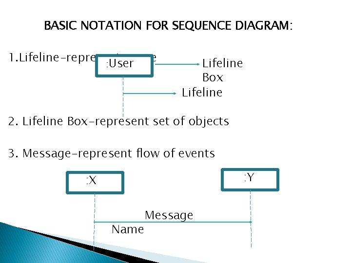 BASIC NOTATION FOR SEQUENCE DIAGRAM: 1. Lifeline-represent scope : User Lifeline Box Lifeline 2.