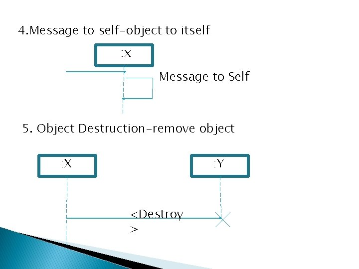 4. Message to self-object to itself : x Message to Self 5. Object Destruction-remove