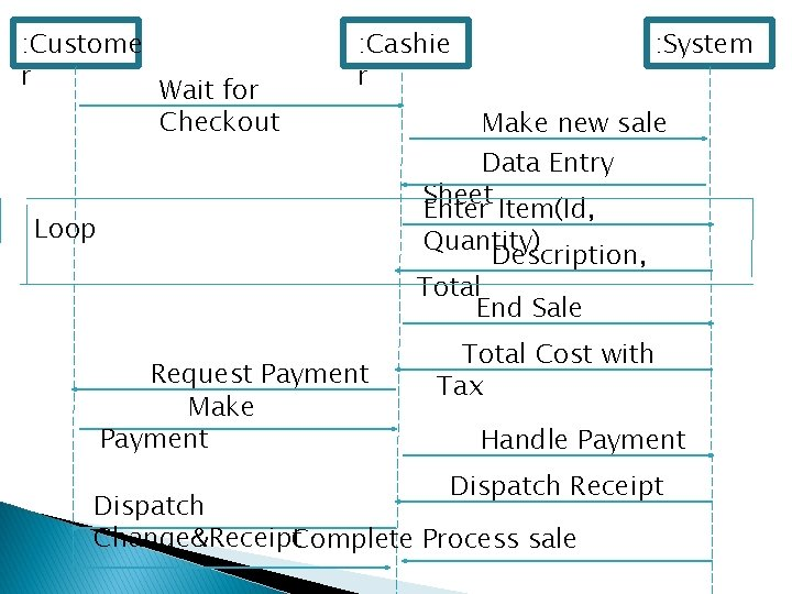: Custome r Wait for Checkout : Cashie r : System Make new sale