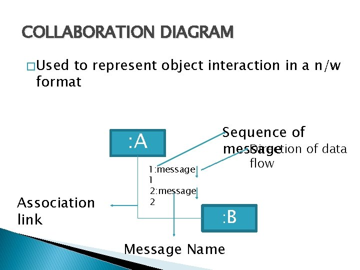 COLLABORATION DIAGRAM � Used to represent object interaction in a n/w format Sequence of