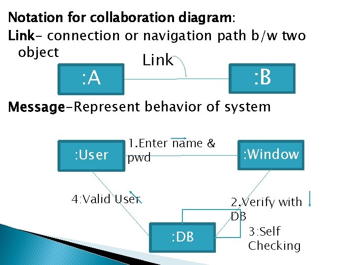 Notation for collaboration diagram: Link- connection or navigation path b/w two object Link :