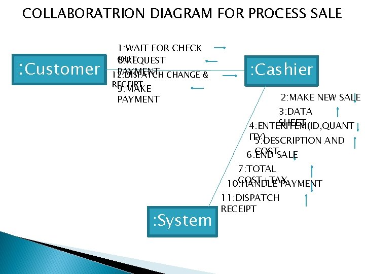 COLLABORATRION DIAGRAM FOR PROCESS SALE : Customer 1: WAIT FOR CHECK OUT 8: REQUEST