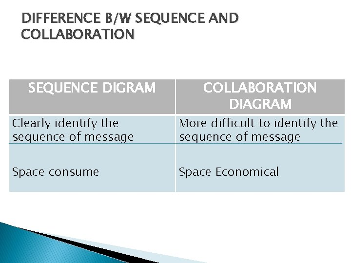 DIFFERENCE B/W SEQUENCE AND COLLABORATION SEQUENCE DIGRAM COLLABORATION DIAGRAM Clearly identify the sequence of