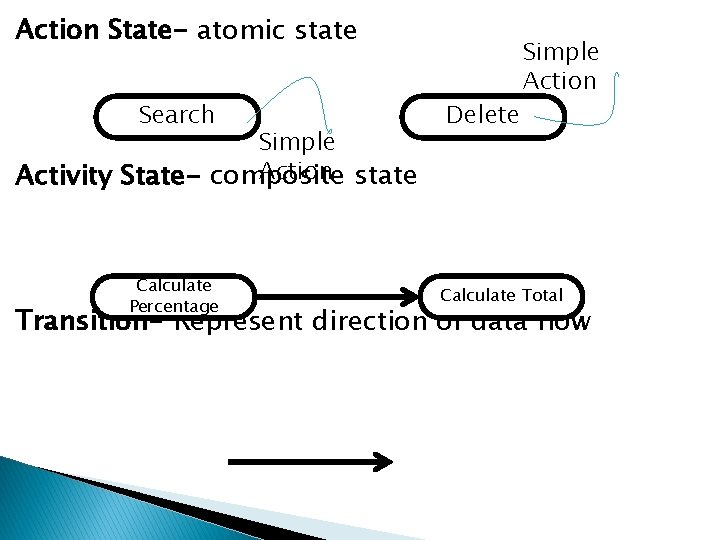 Action State- atomic state Search Simple Action state Activity State- composite Calculate Percentage Delete