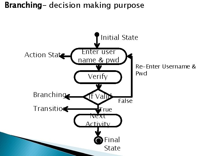 Branching- decision making purpose Initial State Action State Enter user name & pwd Verify