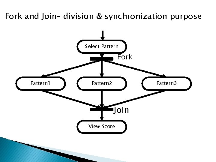 Fork and Join– division & synchronization purpose Select Pattern Fork Pattern 1 Pattern 2